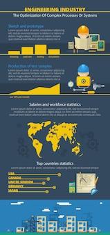 エンジニアリング産業建設システム世界の開発と人員統計