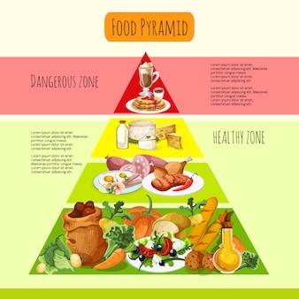 食品ピラミッドコンセプト