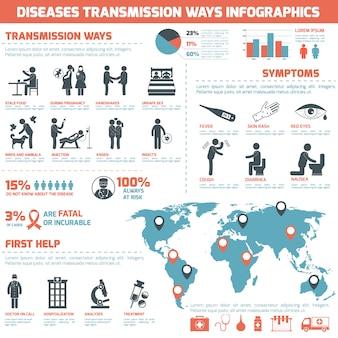 病気の伝達方法インフォグラフィックス