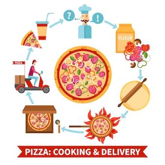 ピザ屋の調理と配達のフローチャートバナー