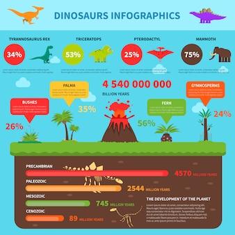 恐竜のインフォグラフィックスセット