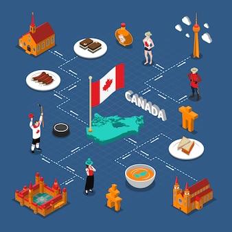 Изометрическая блок-схема канады