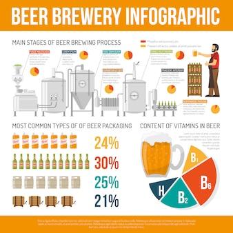 醸造所のインフォグラフィックセット
