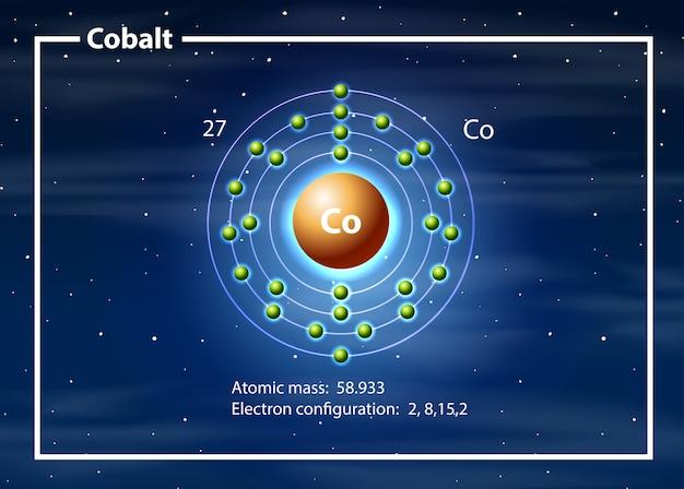 コバルト図の化学原子