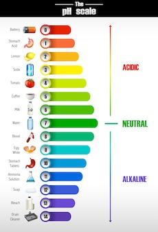 Наука о шкале рн
