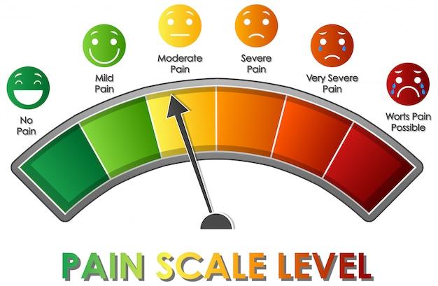 さまざまな色の痛みスケールレベルを示す図