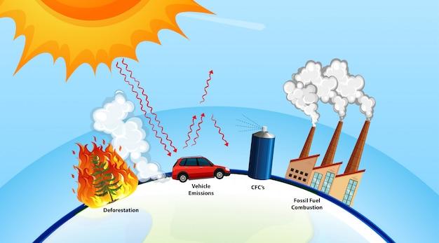 Плакат о глобальном потеплении с солнцем и фабрикой