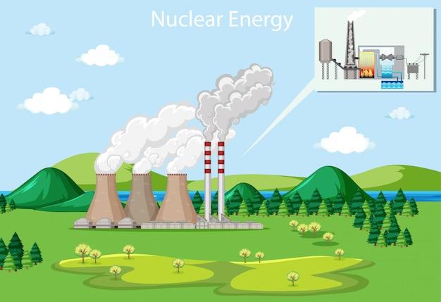 Сцена, показывающая ядерную энергию