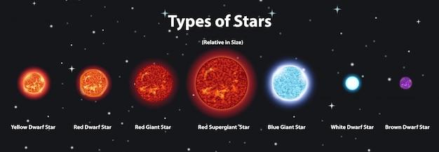 太陽系のさまざまな惑星を示す図