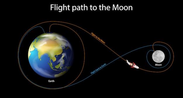 Схема, показывающая траекторию полета на луну