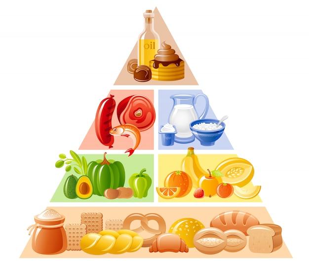 食品ピラミッド、健康的な食事のイラスト。パン、シリアル、フルーツ、野菜、肉、魚、乳製品、甘くて脂肪の多い製品の栄養インフォグラフィック。