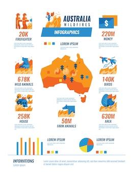 オーストラリアの山火事のインフォグラフィック