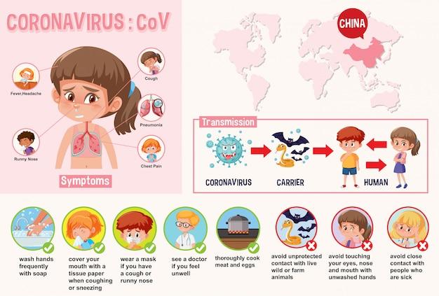 症状を伴うコロナウイルスとそれを防ぐ方法を示す図
