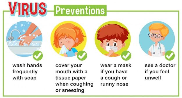 Диаграмма, показывающая коронавирус с симптомами и способ его предотвращения