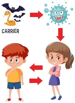 人間がコロナウイルスにかかって病気になる様子を示す図