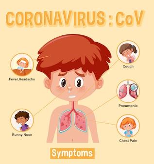 Диаграмма, показывающая коронавирус с различными симптомами