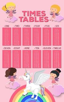 タイムズ・テーブルの数学のポスター