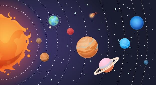 太陽系。漫画の太陽と地球、軌道上の惑星。