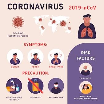Коронавирусные элементы инфографики человека показывают симптомы коронавируса и факторы риска. здоровье и медицина.