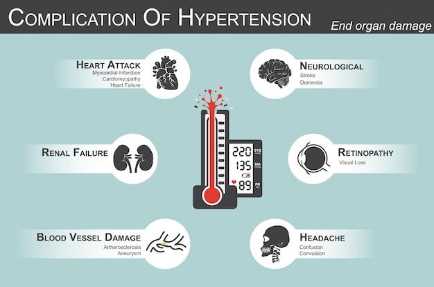 Усложнение гипертонии