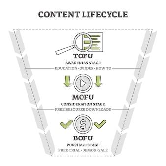 コンテンツライフサイクルマーケティング目標到達プロセスの図図。