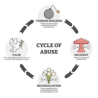 虐待の図のサイクル。アウトライン図の攻撃性。