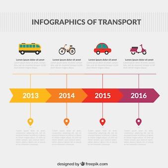 輸送のインフォグラフィック