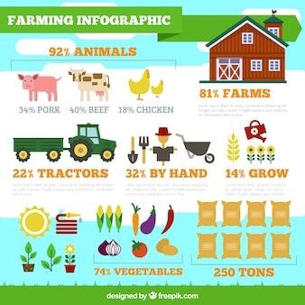 Сельское хозяйство инфографики