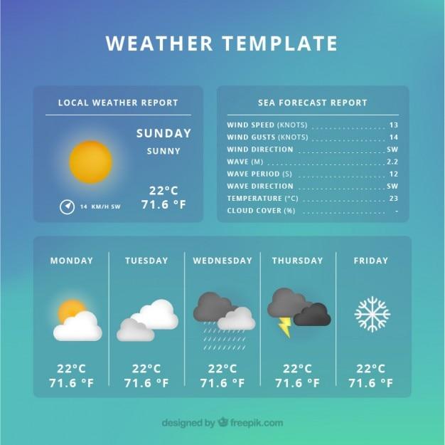 Шаблон погоды прогноза