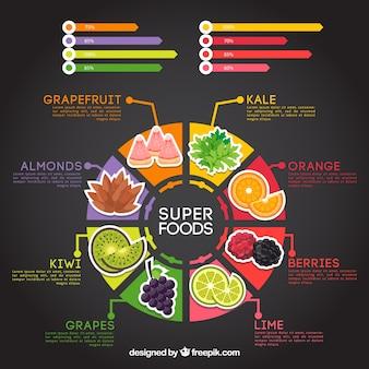 健康食品インフォグラフィックテンプレート