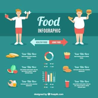 バランスのとれた食事のインフォグラフィック
