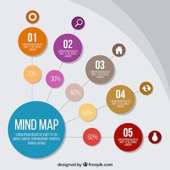 サークルのあるクラシックなマインドマップ