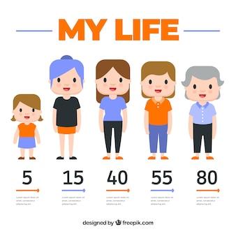 異なる年齢の女性