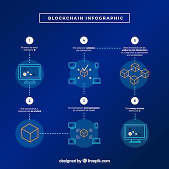 インフォグラフィックブロックチェーンの概念