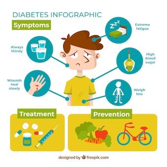 フラットスタイルでのインフォグラフィックな糖尿病の症状