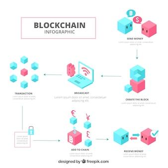 ブロックチェーンのインフォグラフィックコンセプト