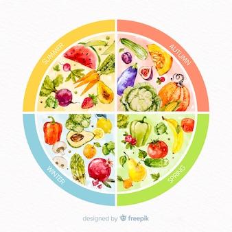 季節の野菜や果物のカラフルな水彩ホイール