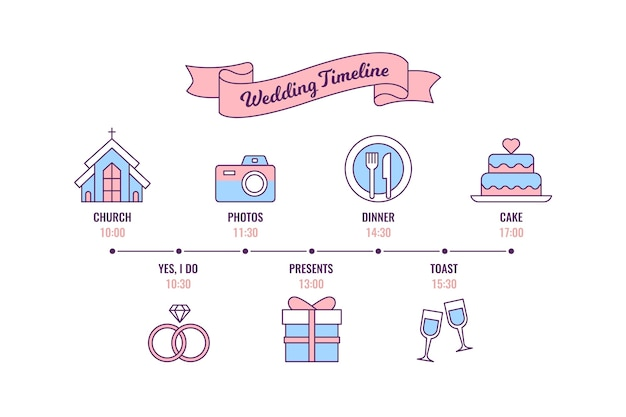 直系の結婚式のタイムライン