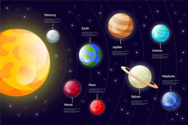 Солнечная система инфографики с планетами