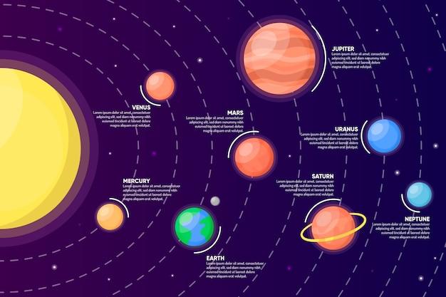 太陽系に関するインフォグラフィック