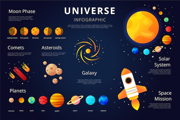 太陽系テンプレートの宇宙インフォグラフィック