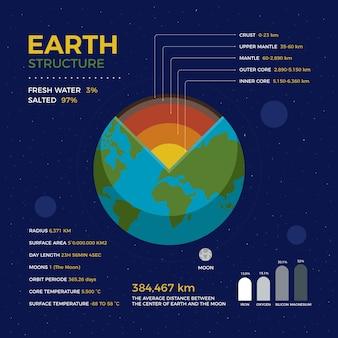 地殻からマントルまで地球構造インフォグラフィック