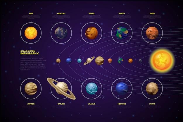 太陽系インフォグラフィックの惑星