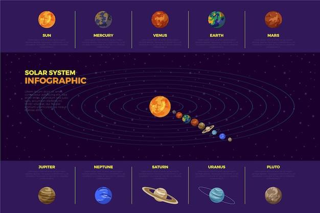 太陽系インフォグラフィックコンセプト