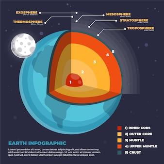 地球構造のインフォグラフィックデザイン