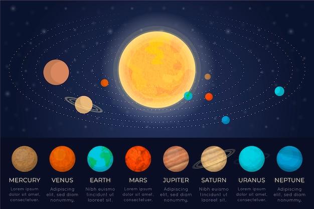 太陽系のインフォグラフィックデザイン