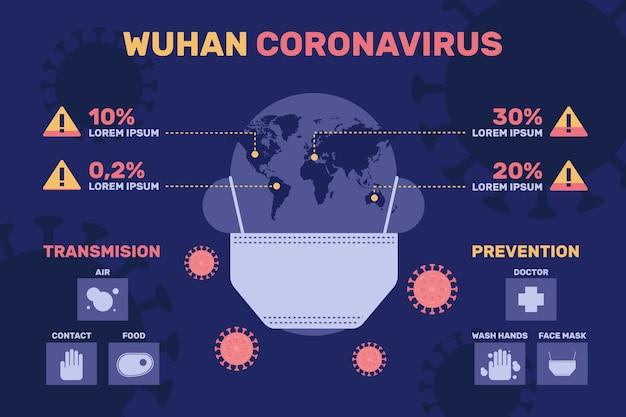武漢コロナウイルスインフォグラフィック地球とマスク