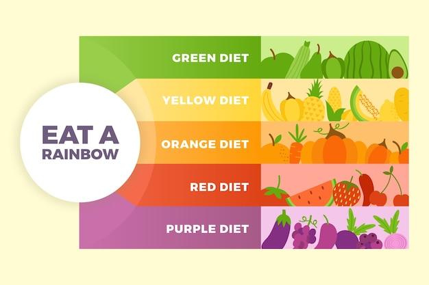 虹のインフォグラフィックスタイルを食べる