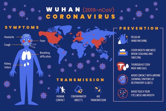 Коронавирусная инфографическая коллекция