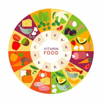ビタミン食品のインフォグラフィック